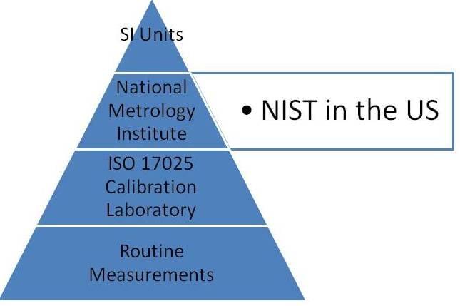 Traceability_Pyramid